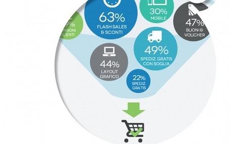Ecommerce in Italia: analisi, trend del momento e aspetti Social   WOOI Web Marketing   Scoop.it