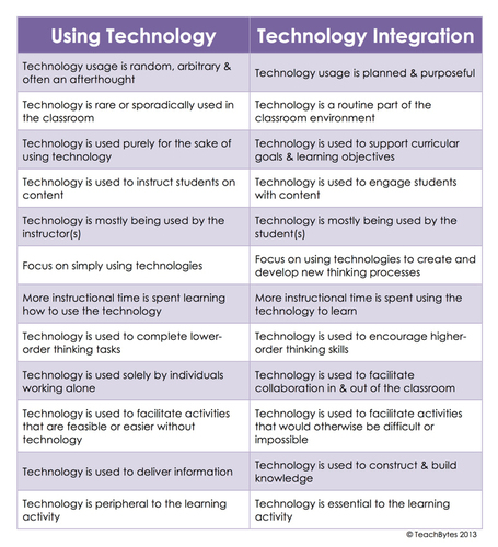 "What's the Difference Between ""Using Technology"" and ""Technology Integration""? 