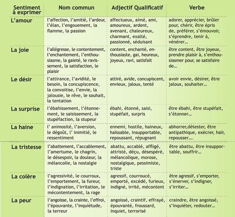 FLE : Tableau des sentiments | FLE en Italie | Scoop.it