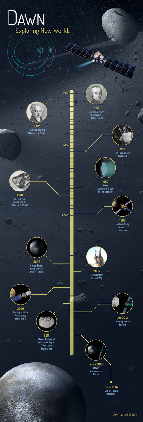 Dawn Mission Timeline.   Astronomy   Scoop.it