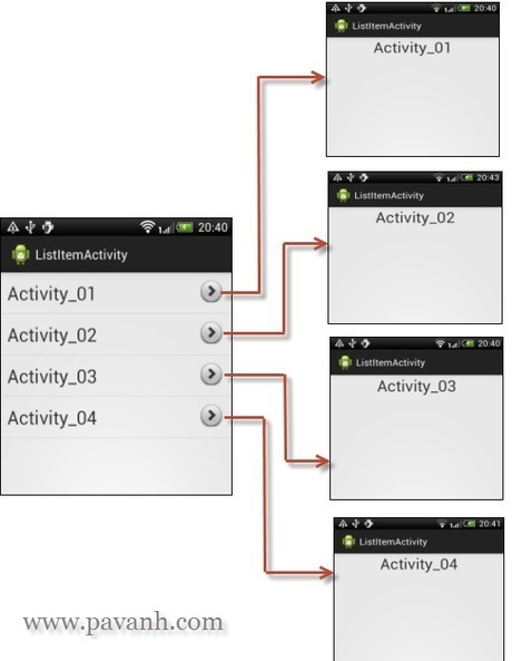 Android Activity For Each Items In ListView | pavanh.com,Java Android and web development tutorial | TutorialsBuzz , Programming Blog for android ,java | Scoop.it
