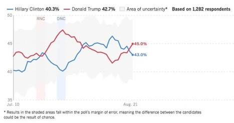 Tracking Poll: Trump Surges to the Lead | Global politics | Scoop.it