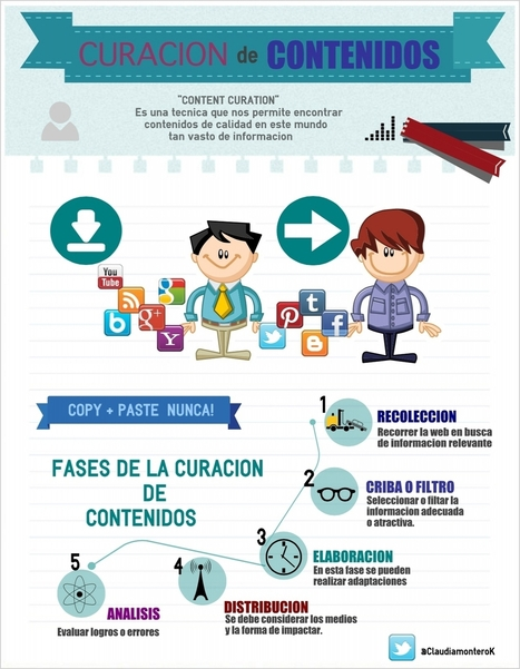 EDUCACIÓN Y DOCENCIA: #CURACIÓN DE CONTENIDOS | HERRAMIENTAS TECNOLÓGICAS | Scoop.it