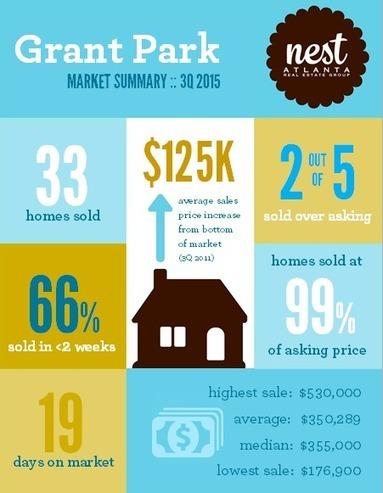 Grant Park Home Sales Trends Report | 3Q 2015 | Atlanta GA Real Estate | Scoop.it