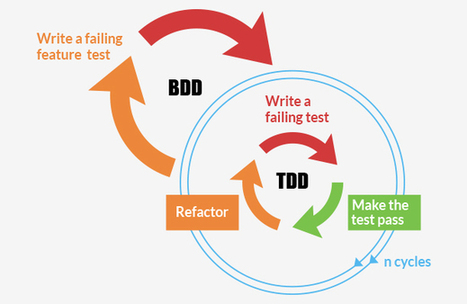 Rails: Things you must know about TDD and BDD | Andolasoft | Ruby on rails development | Scoop.it