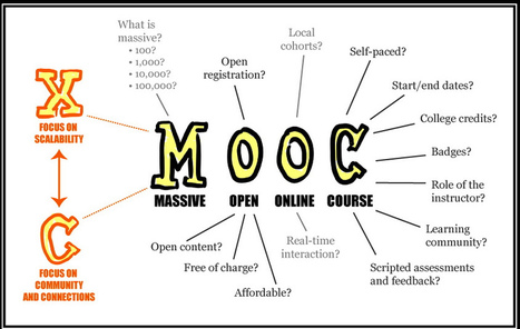 MOOC - Setup for Failure? | E-Learning 247 | Scoop.it
