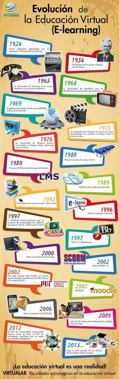 Evolución del E-Learning | Infografía | Post TFM | Scoop.it