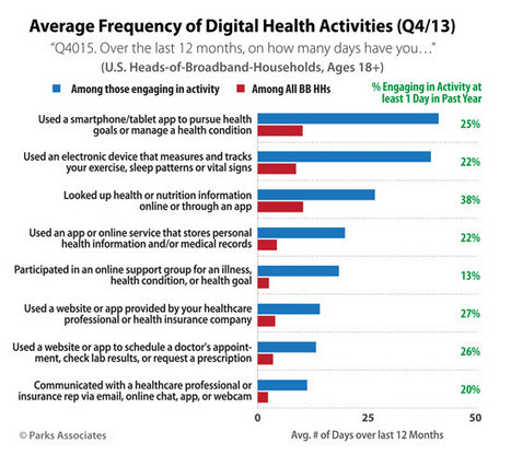 How often do consumers use digital health tools? This graph will show you | Innovation in Health | Scoop.it