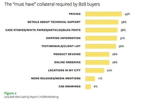 What B2B Buyers Want From Vendor Websites | Content & Inbound Marketing and Strategy | Scoop.it