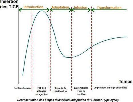 L'innovation pédagogique avec les TICE : qu'est-ce que c'est ? | PEDAGO-ANDRAGO-APPRENANCE | Scoop.it