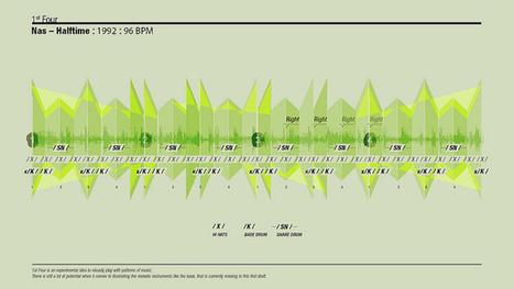 Etude & notation – Les nouveaux espaces de la notation musicale (27 juin 2013) | Nouveaux paradigmes | Scoop.it