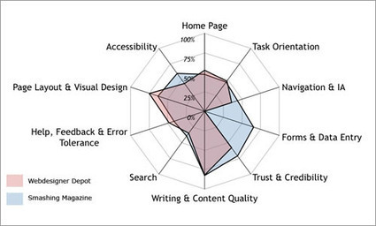 A Guide To Heuristic Website Reviews - Smashing UX Design | UXploration | Scoop.it