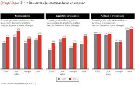 La prescription des internautes joue un rôle de plus en plus important dans la consommation de biens culturels | BiblioLivre | Scoop.it