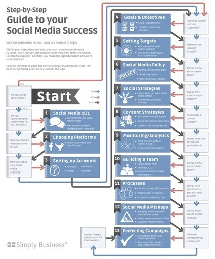 Flowchart: How to Develop a Social Media Strategy | Fuel for digital strategic marketers | Scoop.it