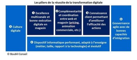 6 piliers pour réussir sa digitalisation - LSA | Logiciels de gestion | Scoop.it