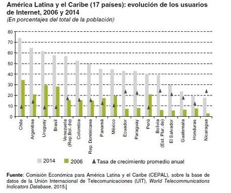 Los países de América Latina y el Caribe avanzan a velocidades distintas en economía digital | Dinero.com | Un poco del mundo para Colombia | Scoop.it