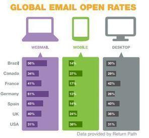 El Mobile Marketing alternativa al Emailing de siempre con mayor ... | Xarxes socials | Scoop.it