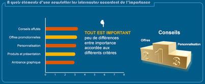 Newsletter Marketing | Blog MMCréation - Agence web à Paris | Pige Newsletter | Scoop.it