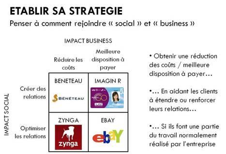 Les ingrédients d'une stratégie de social marketing qui fonctionne | Blog Business / WebMarketing / Management | Les nouvelles du web | Scoop.it