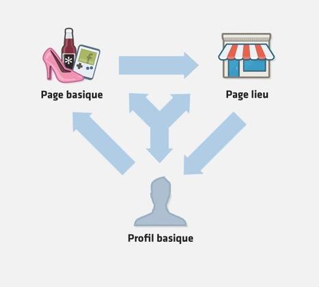 5 manières de transformer, fusionner ou revendiquer des pages ou profils sur Facebook   Kriisiis.fr - Outils, Conseils et Actualité Social Media   Bien communiquer   Scoop.it