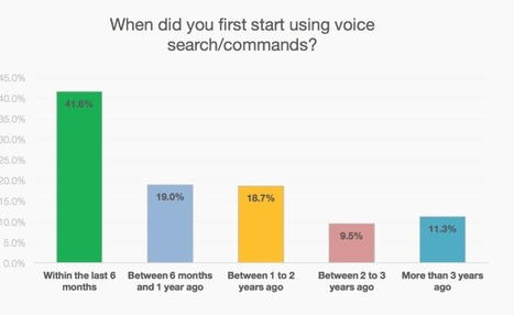 20% Mobile Queries Are Voice Based Search – Google Says | SEO Outsourcing Services Delhi, Local SEO Company India, SEO Firm - Design and Rank | Scoop.it