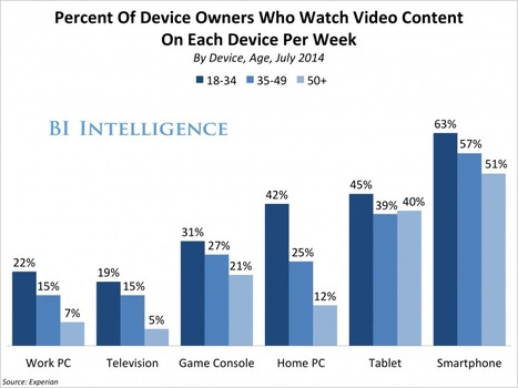 BI Intelligence shows how much Mobile Video is becoming a mass media | Mobile TV around the world | Scoop.it