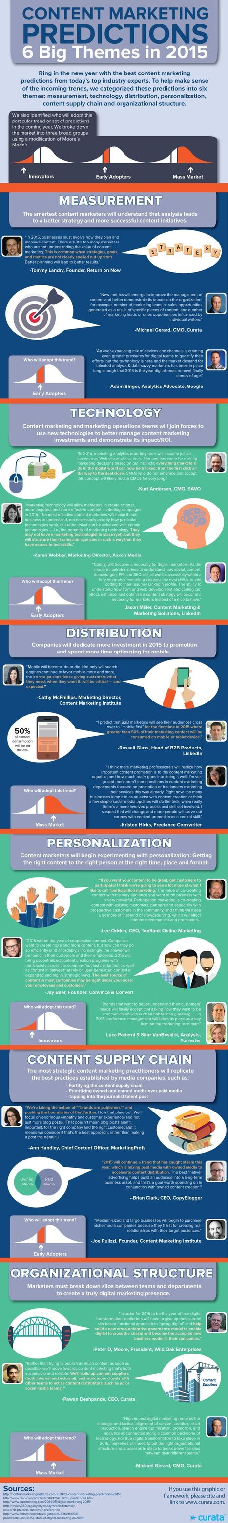 Content Marketing Predictions: 6 Big Themes for 2015 [Infographic] | Content Marketing Forum | Start-Up & Growth Hacking Tips | Scoop.it