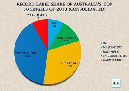 Record Label Share of Australia's Top Singles of 2013   All things Music & Business   Scoop.it
