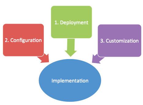 Prestashop Customization-Set up a unique online store to win more customers | Web Development,Web Design,Web Application Development | Scoop.it