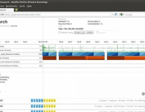 Log Management using logstash, kibana, graylog2 on CentOS, RHEL, Fedora Part-1 | Linux and Open Source | Scoop.it