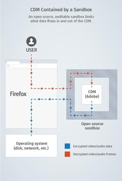 Korben : DRM : Pourquoi Mozilla a pris la bonne décision | Libertés Numériques | Scoop.it