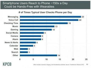 L'étudede notre utilisation quotidienne du smartphone montre l'impact potentiel d'une iWatch - iPhone 5, 4S, iPad, iPod touch : le blog iPhon.fr | Geolocalisation+mobilité | Scoop.it