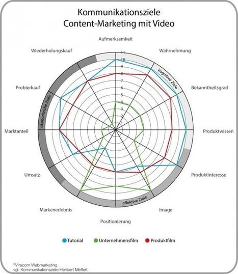 Videos im B2B-Marketing: Welcher Inhalt macht Kunden glücklich?   Social Media   Scoop.it