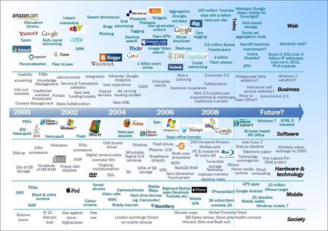 the-web-technology-timeline.jpg (1597x1125 pixels) | Learning, Teaching & Technology Today | Scoop.it