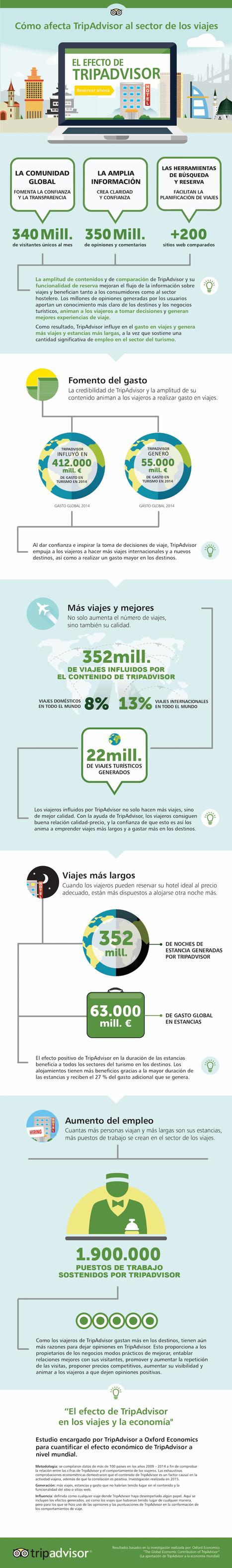 #Competitividad Turística : El efecto de TripAdvisor en el turismo by @turcompetitivo | Estrategias Competitivas en Turismo: | Scoop.it
