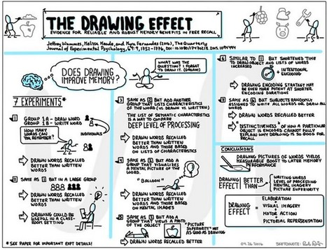 The drawing effect: Evidence for reliable and robust memory benefits in free recall | Graphic Coaching | Scoop.it