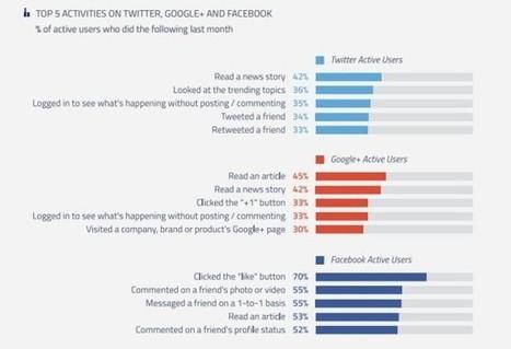 Facebook est le réseau social qui génère le plus d'engagement | CommunityManagementActus | Scoop.it