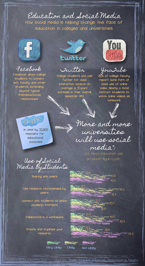 Infographic: Education and Social Media - Social Media Delivered   The 21st Century   Scoop.it