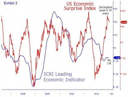 Morgan Stanley On Why The Gig Is Up | ZeroHedge | Commodities, Resource and Freedom | Scoop.it