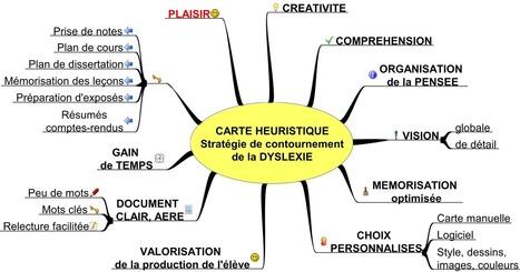 LES CARTES HEURISTIQUES OU MIND MAPS: un concept à développer ! - Dyslexie - Association des parents d'enfants dyslexiques | Le Mind Mapping | Scoop.it