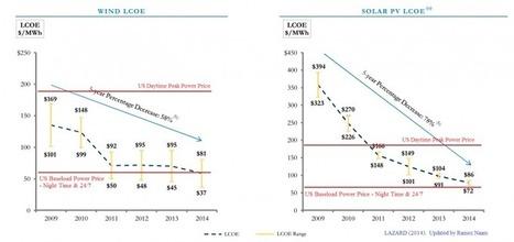 Solar and Wind Plunging Below Fossil Fuel Prices | Ramez Naam | Zero Footprint | Scoop.it