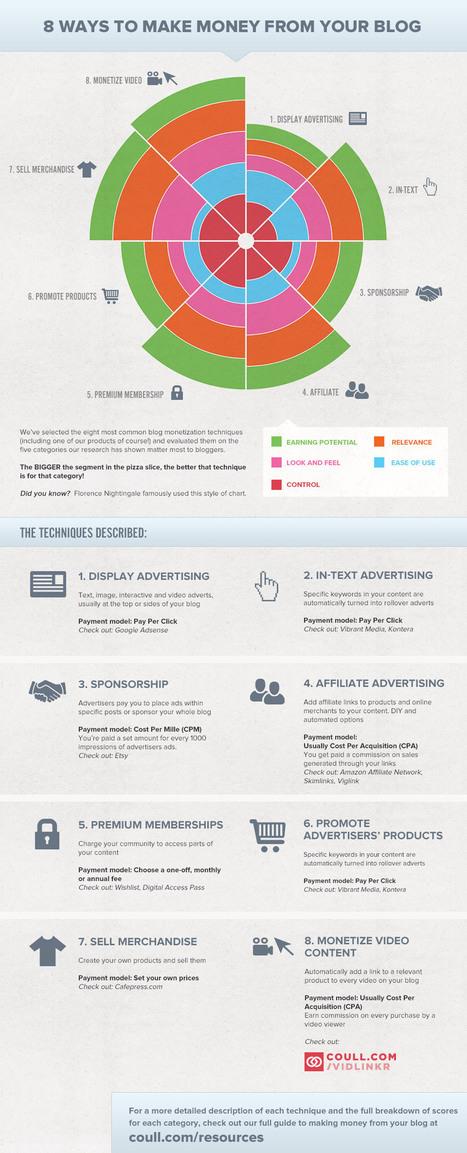 Comment monétiser son blog ? – Infographie - Moteurzine.com | Like website | Scoop.it