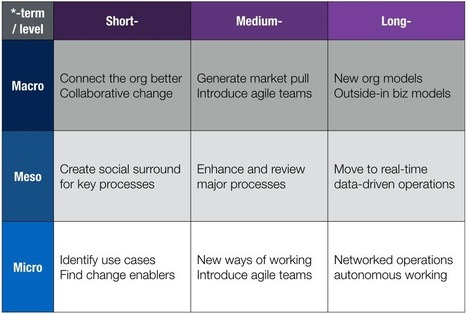 Digital transformation requires better organisational structures ... | Global Economy | Scoop.it