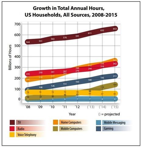 Americans' media consumption to soar in 2015 | KurzweilAI | Social Media | Scoop.it