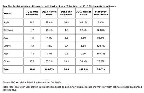 iPad Market Share Slips Below 30 Percent | Is the iPad a revolution? | Scoop.it