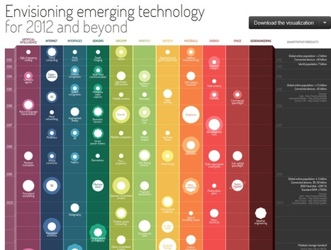Envisioning Emerging Technology | Visual.ly | Bite Size Business Insights | Scoop.it