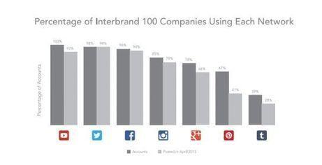 Top Brand e Social media: una crescita sempre più elevata! - Inside Marketing | Web e Social Media Marketing | Scoop.it