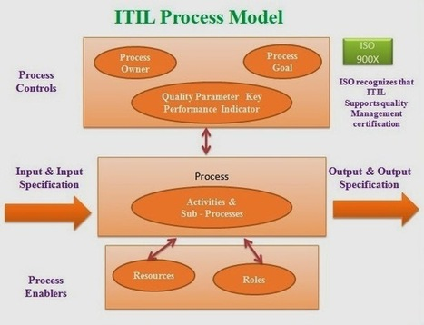 Advantages of ITIL Model Process | Innovation | Scoop.it