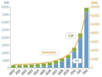 When Solar & Wind Power Capacities Go Up, Electricity Generation From Solar & Wind Go Up (Charts) | Sustain Our Earth | Scoop.it