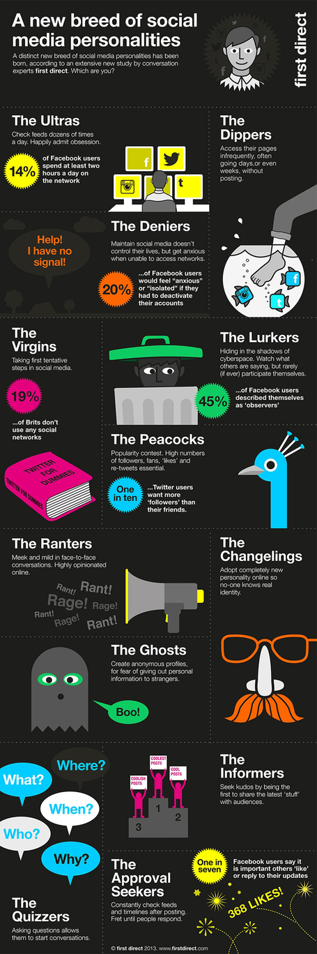 "The 16 Types of Social Media Personalities- Which One Are You ? [Infographic] | ""#Google+, +1, Facebook, Twitter, Scoop, Foursquare, Empire Avenue, Klout and more"" 